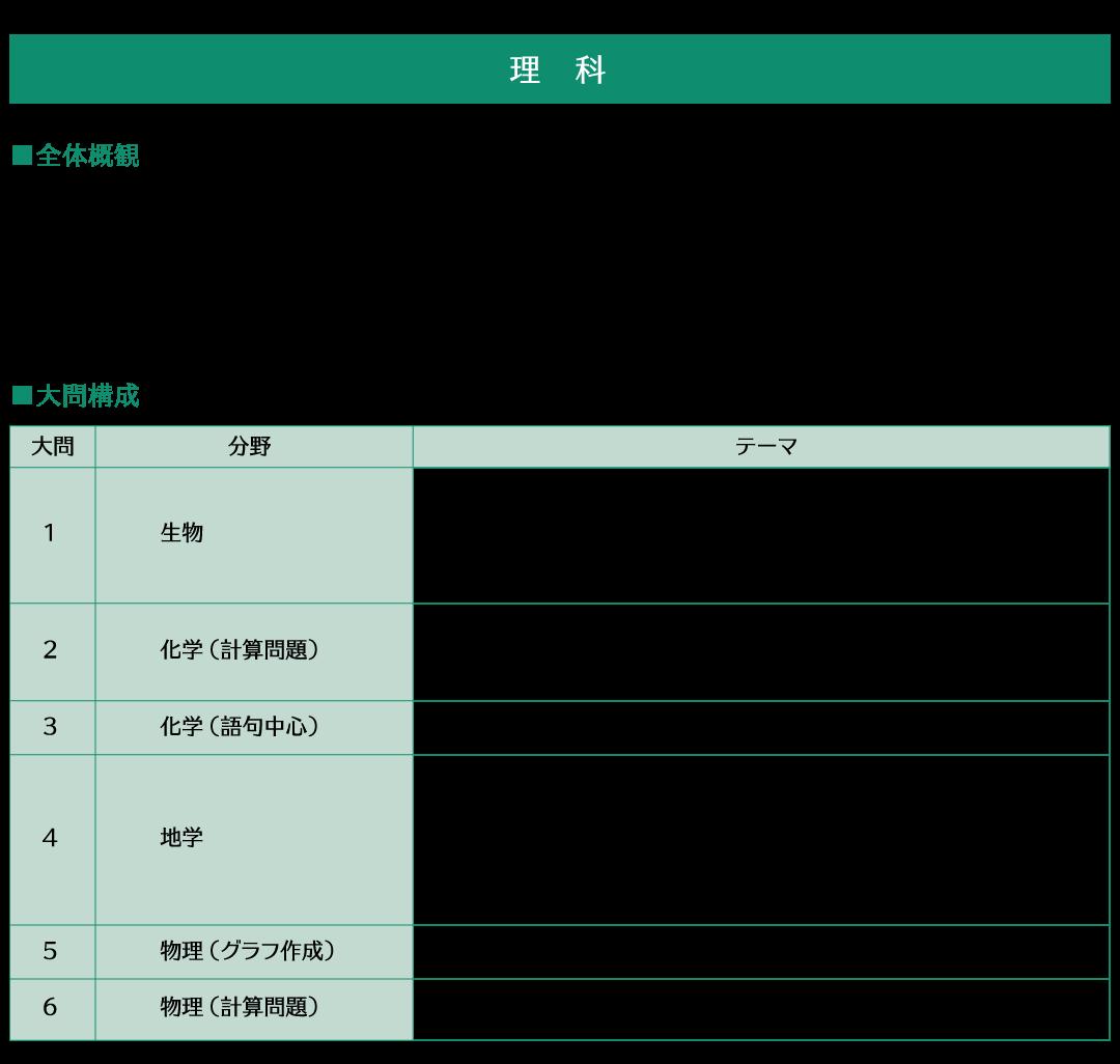 平成29年岡山白陵中学校入試分析理科