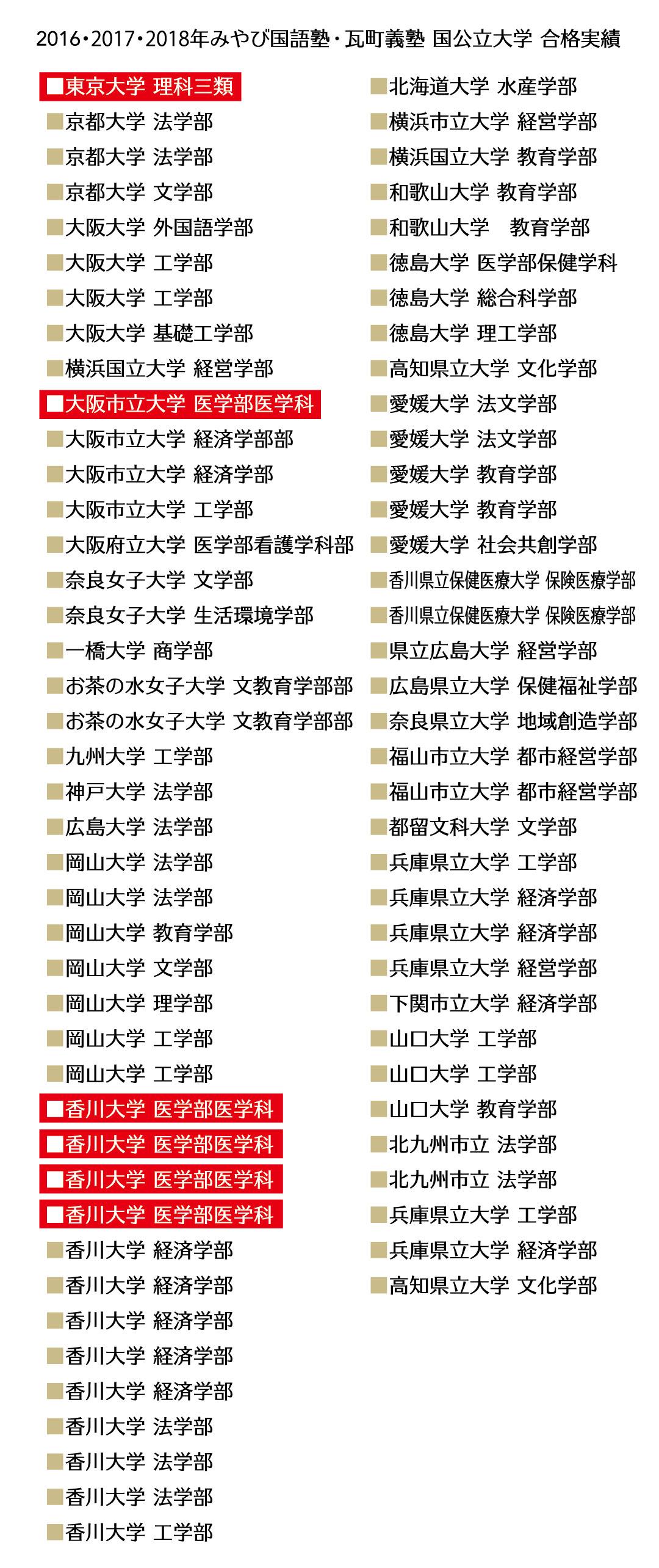 2016・2017・2018年みやび国語塾 国公立大学 合格実績